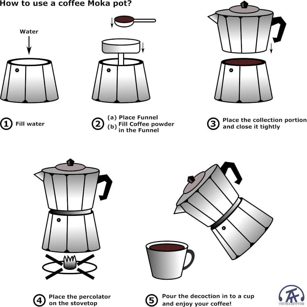 How to use a stovetop coffee percolator?