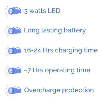 Wipro Lifelite-features