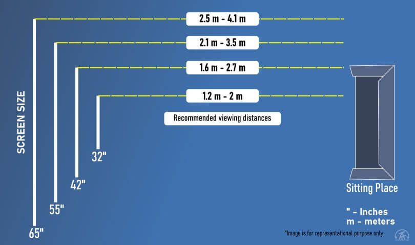 Distance between TV and sitting place- graphical representation