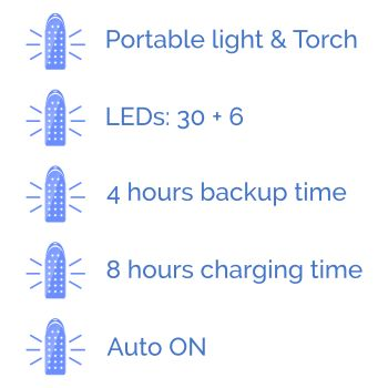 Philips-Ojas-Rechargeable-LED-Lantern-features