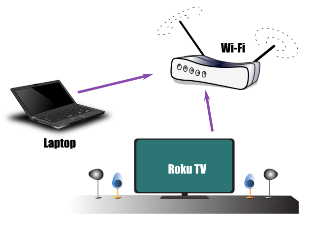 roku network connection